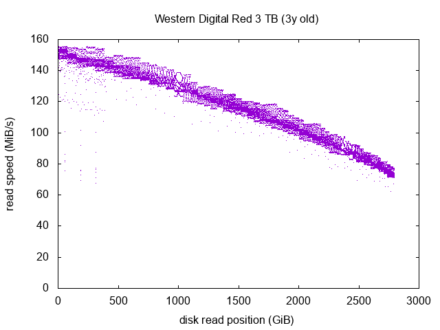 Western Digital Red graph