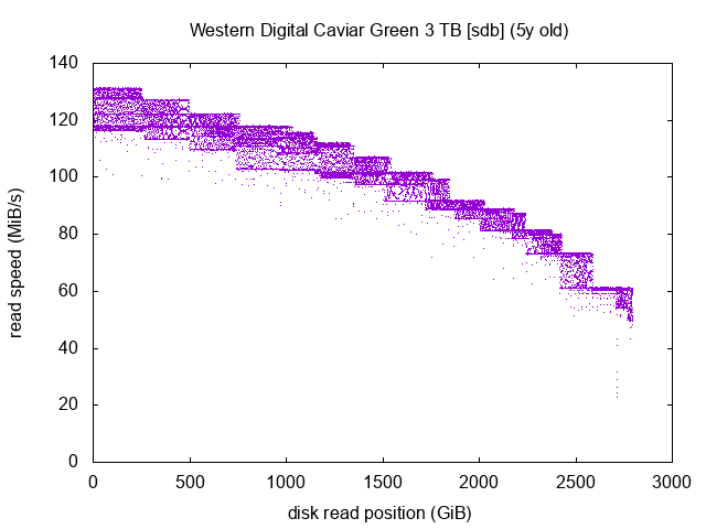 Western Digital Caviar Green 1 graph