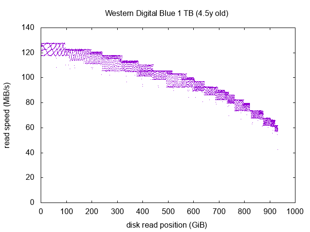 Western Digital Blue graph