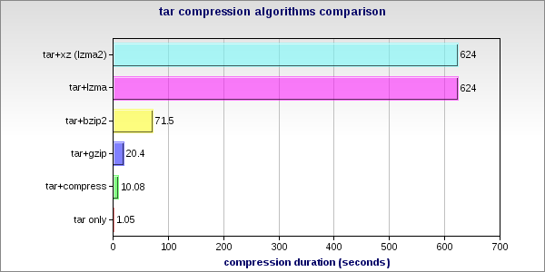 compress vs gzip vs bzip2 vs lzma vs lzma2 aka xz benchmark